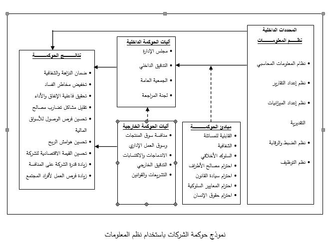 الدكتور اسماعيل رومي ينشر ورقة بحثية بالاشتراك مع باحثين من الجزائر حول موضوع حوكمة الشركات كلية العلوم الإدارية ونظم المعلومات